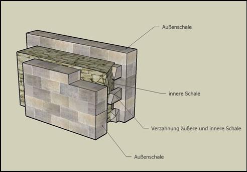 Skizze : Aufbau einer typischen Mauer in Schalenbauweise